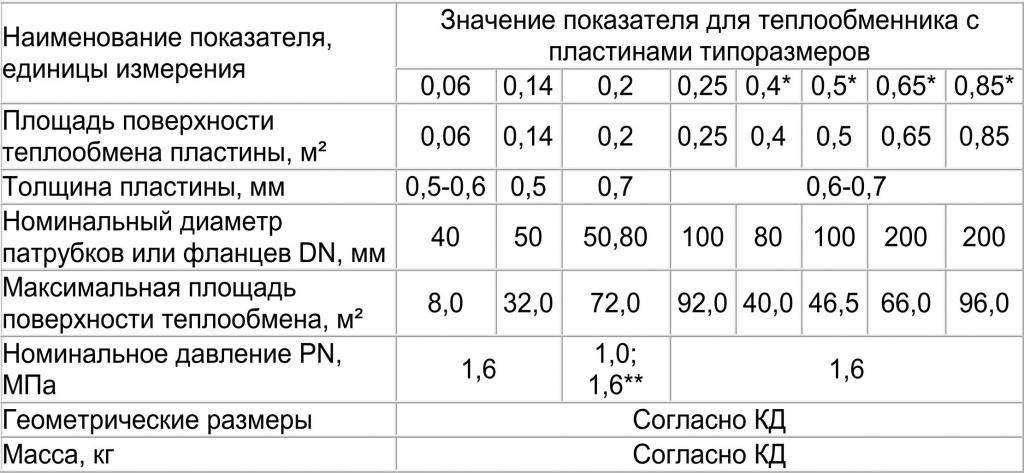 таблица теплообменники.jpg